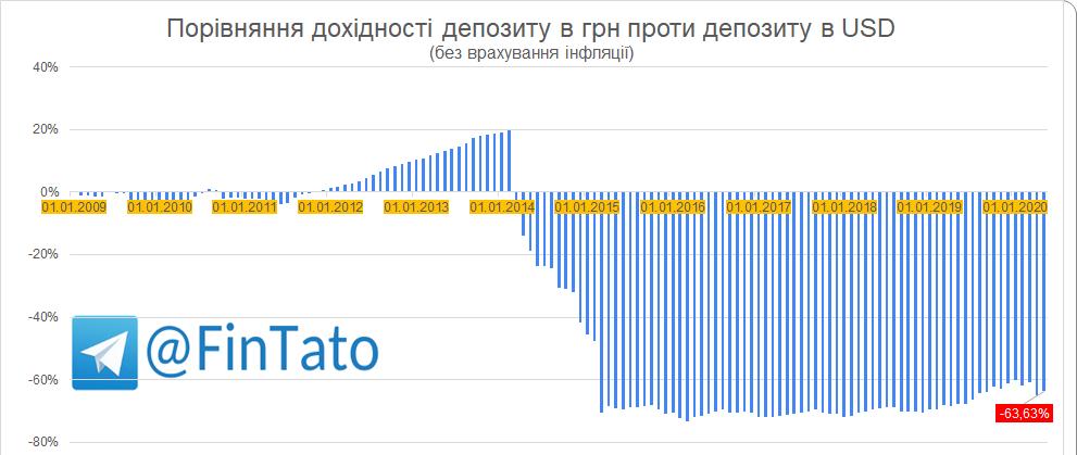 UAH-10-Y-deposit-vs-USD-10Y-deposit-inflation-adjusted