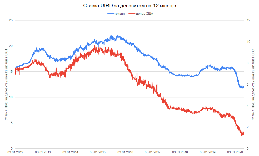 UIRD-UAH-USD-since-2012