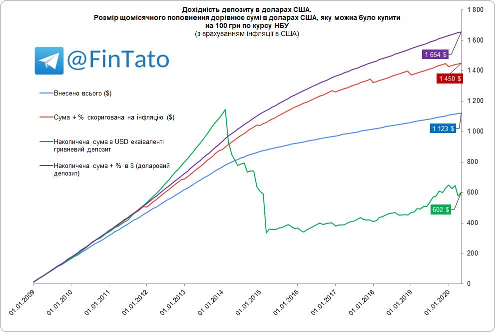 USD-10-year-deposit-inflatio-adjusted